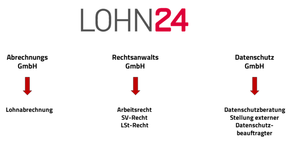 Lohn24-Gruppe